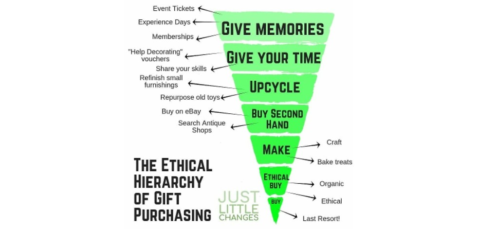 Graphic showing the ethical hierarchy of gift giving