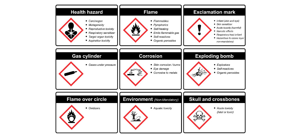 Grid of chemical hazard symbols